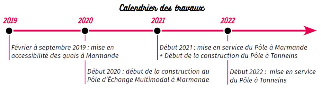 Calendrier des chantiers pour les Pôles d'Échanges Multimodaux