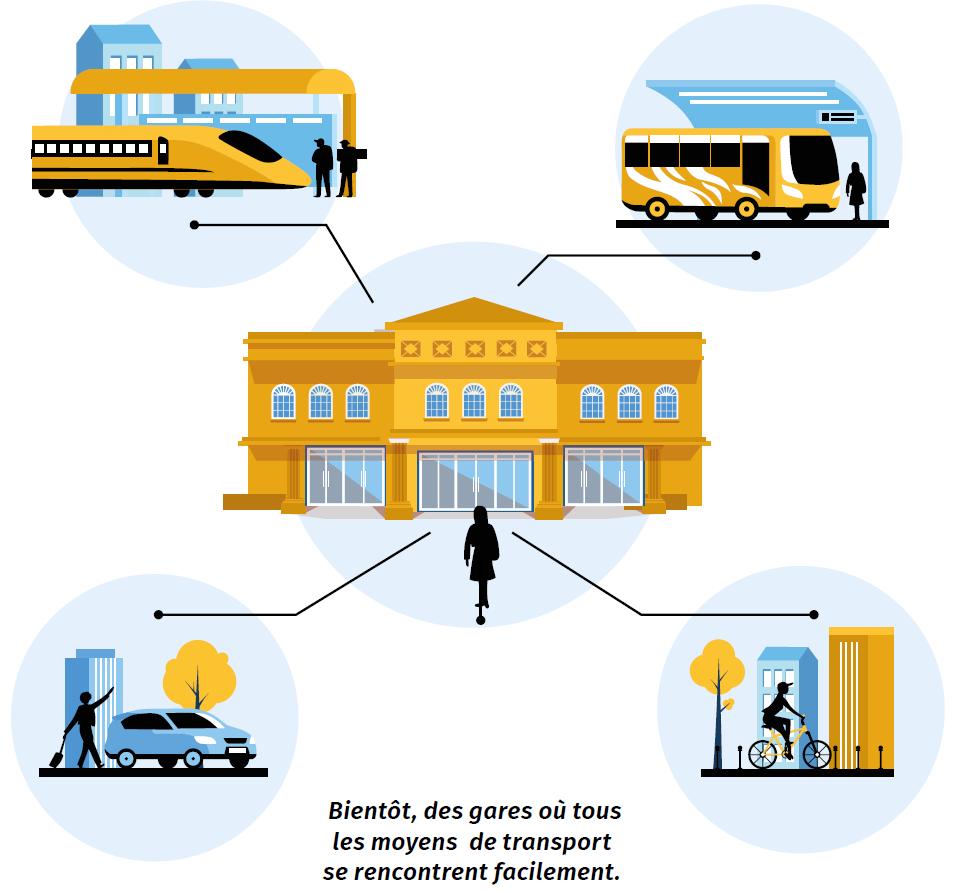 Infographie Pôle d'Échange Multimodal